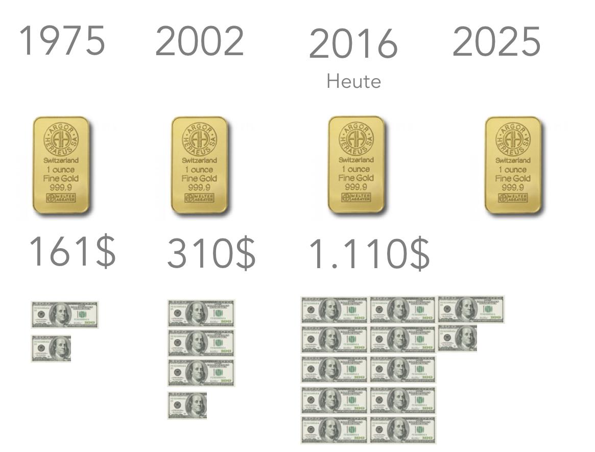 Entwicklung-Goldpreis-unze